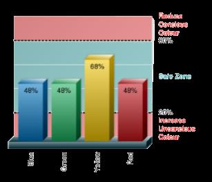 Persona Color Score chart