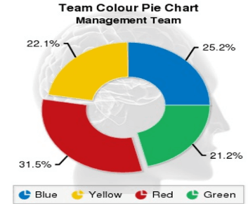 Team Color Pie chart - Agent Account