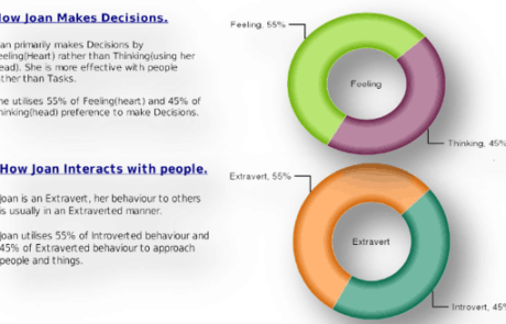 Decision Making, Introversion Vs Extroversion & Perception