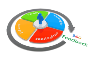 360 feedback image