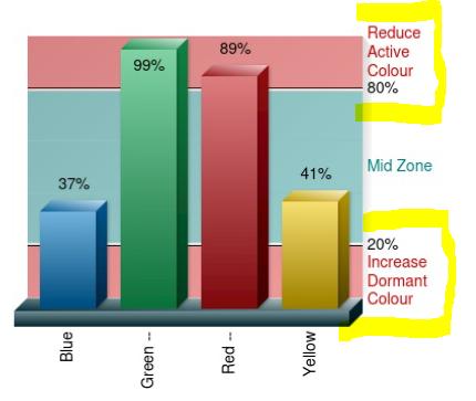 conscious bar chart score